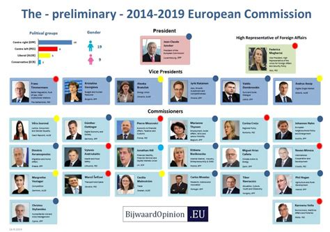 European Commission Search The 2014 2019 Juncker European Commission Bijwaard Opinion