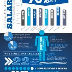 Pe Mba Salary by Limestone College Mba Salary Increase Statistics Visual Ly