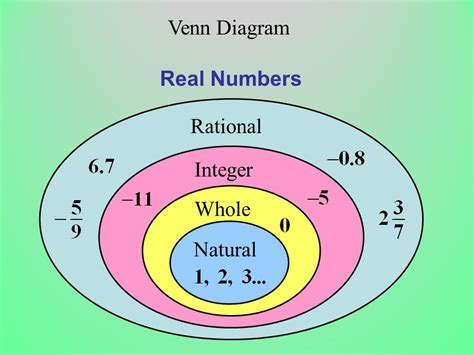 venn diagram of rational and irrational numbers 8 27 15 complete the conclusion questions on the