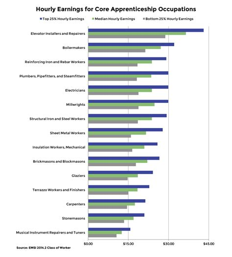 labor market trends for apprenticeship occupations emsi