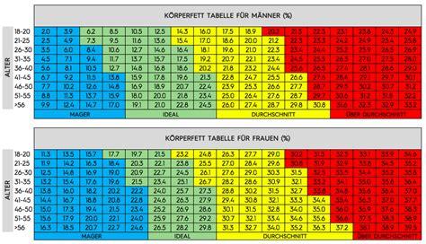 körperfettanteil tabelle k 246 rperzusammensetzung und k 246 rperfettanteil messen