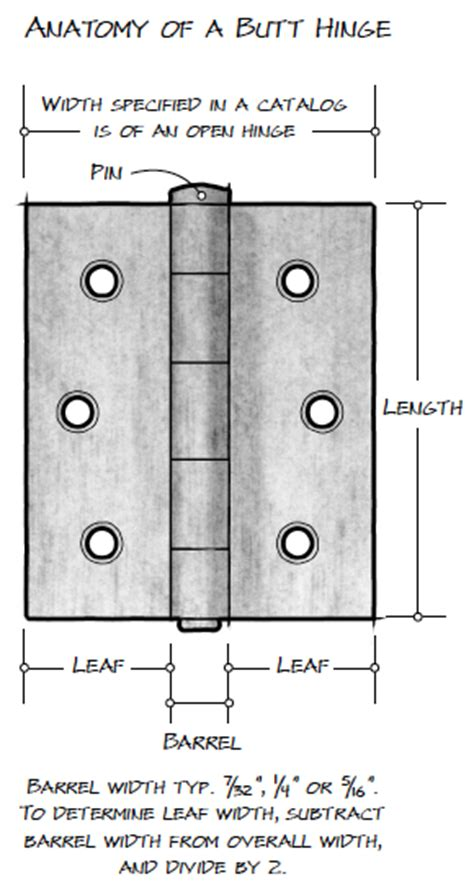 anatomy of a door hinge your guide to hinges