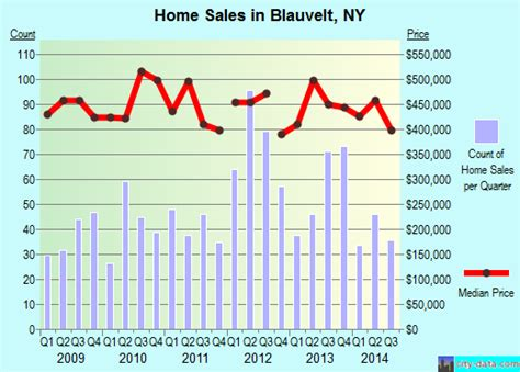 blauvelt new york ny profile population maps real
