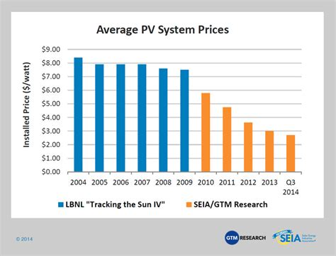cost of solar power the true cost of solar panels remains difficult to find