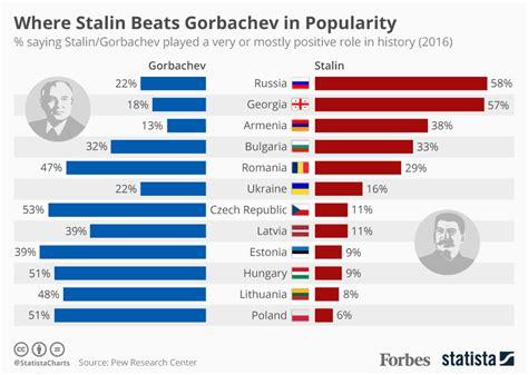 popolare di ancora sondaggi tra i russi stalin 232 ancora pi 249 popolare di