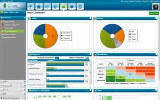 project management software zilicus blog project