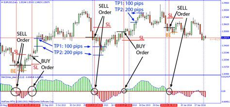Forex Factory Macd Strategy ? 4 Hour MACD Forex Strategy