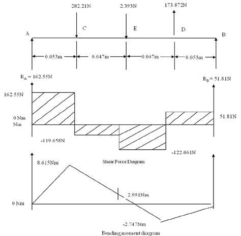 shear diagrams shear and bending moment diagrams