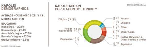 kapolei design guidelines quick facts the city of kapolei