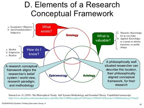 Or The Ontology Question In Design Science Research Design Science Systems Thinking And Ontologies Summary Upward A V1 0