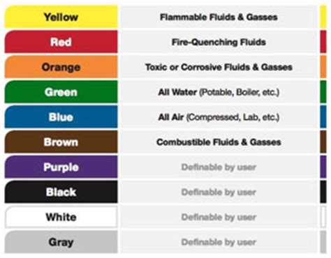 5s color code pipe color code thermaxx jackets