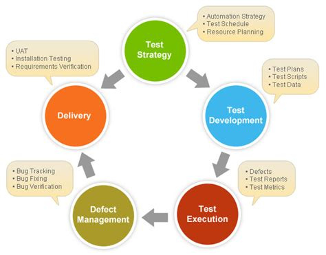 automated layout design program definition how to write test strategy document with sle test