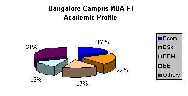 Part Time Mba In Bangalore Bengaluru Karnataka 560001 by Mba Colleges Bangalore Management Institutes Bangalore