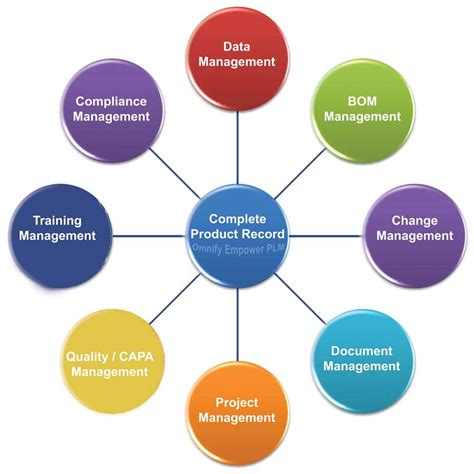 Pharma Qa Address Glass And Ceramics by Acd Selects Omnify Empower Plm Solution For Product