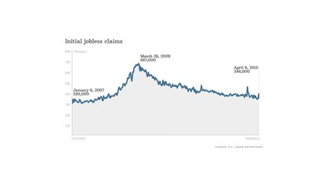 jobless claims jobless claims point to fewer layoffs apr 11 2013