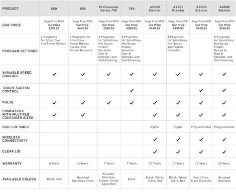 kitchenaid mixer comparison table vitamix reviews comparison williams sonoma williams