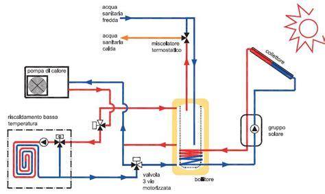 potenza termica riscaldamento a pavimento riscaldamneto con pompa di calore e accumulo termico 300 lt