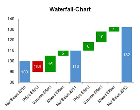 waterfall chart template waterfall chart for excel