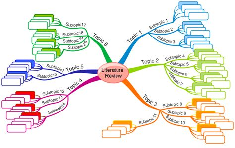 Literature Map by Does Anyone Use Literature Mapping In Their Literature Review