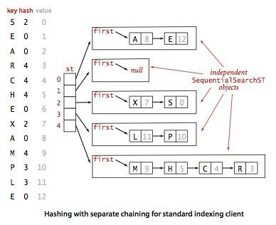buttercola data structure algorithms hash tables