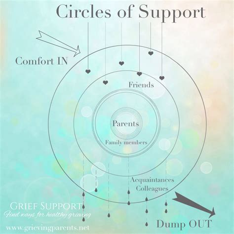 circle of grief diagram circles of support still standing