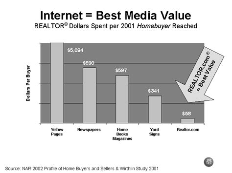 best media valuerealtor r dollars spent per