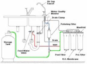 System output reverse osmosis systems are rated on water production