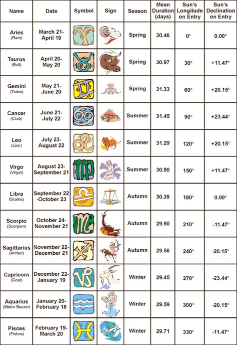 p s you re lovely lovely lessons birthstones vs zodiac