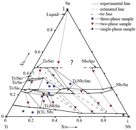 ternary phase diagram pdf 13 3 phase diagrams ternary phase diagrams in chemical