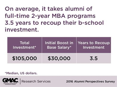 Roi Calculator Mba Program by Return On Investment 2016 Alumni Perspectives Survey Report
