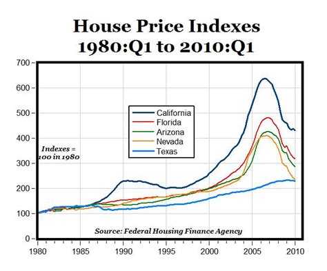house prices florida hawaii real estate investments and property attractive to