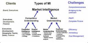 Market Intelligence Report Template by A Market Intelligence Primer