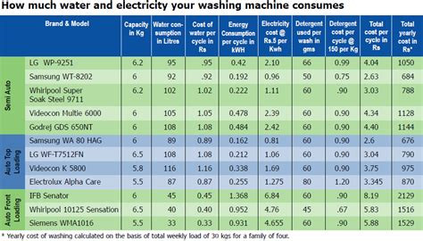 godrej fully automatic washing machine wiring diagram