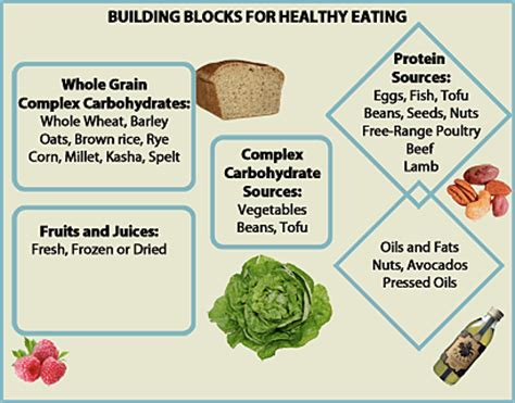 carbohydrates building blocks carbohydrates carbohydrates building blocks
