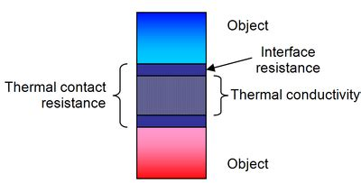 power resistor thermal resistance definition of thermal resistor 28 images heat sink 16 4 thermal resistance circuits ppt
