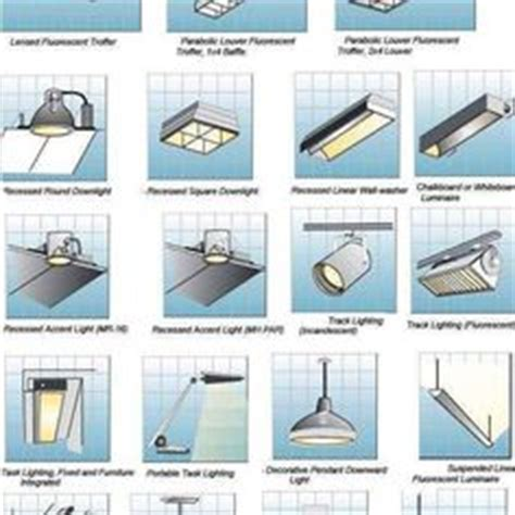 types of lighting fixtures room by room interior lighting guide different types