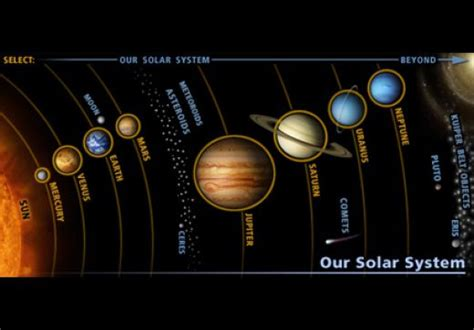 planet diagram the planets around us