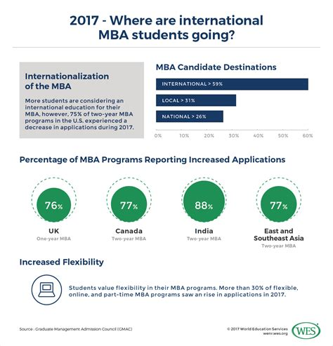 For International Students In Canada After Mba by How Can U S Mba Programs Address Declining International