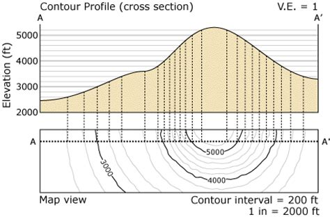 topographic map cross section physical geology interactive glossary topographic profile