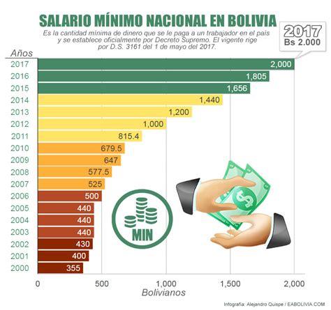 sobre el aumento salarial en bolivia salario m 237 nimo nacional en bolivia 2017