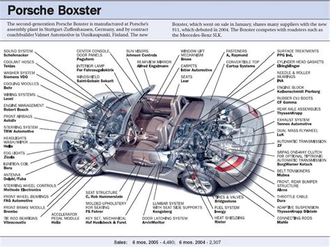 car engine manuals 2011 porsche boxster engine control pca boxster register faq boxster faq