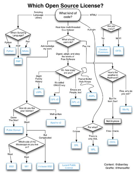 flowchart open source flowchart choosing an open source license a technology