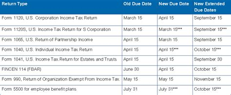 2016 Tax Season Refund Frequently Asked Questions ... Irs Tax Refund Schedule For 2017