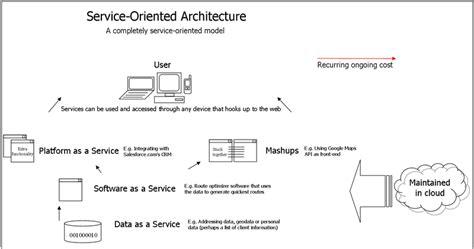 cara membuat web service xml implementasi web service pada facebook api bayultimate