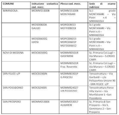 ufficio esami di stato palermo esami di stato nelle zone terremoto in emilia elenco