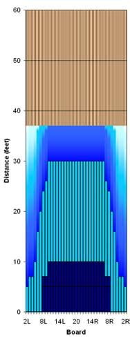 typical house pattern bowling lane analysis readings