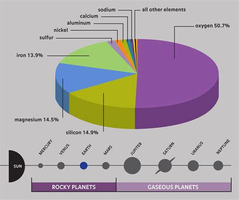 What Is Composition by Composition Of Planet Earth Page 3 Pics About Space