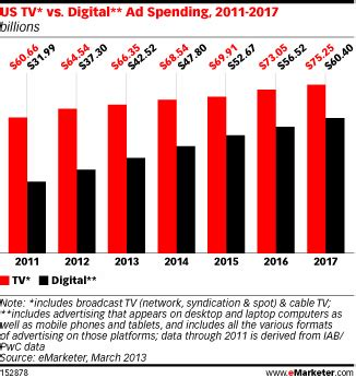tv advertising spend us us television vs online ad spending 2011 2017 chart