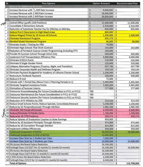 school budget template audits budgets dekalb school two
