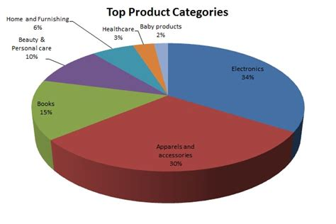 The Best Three Product Categories | google india study reports numbers about online shopping